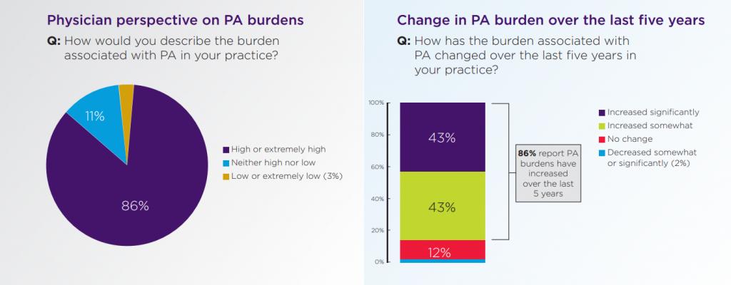 2019 AMA Prior Authorization Survey of Physicians